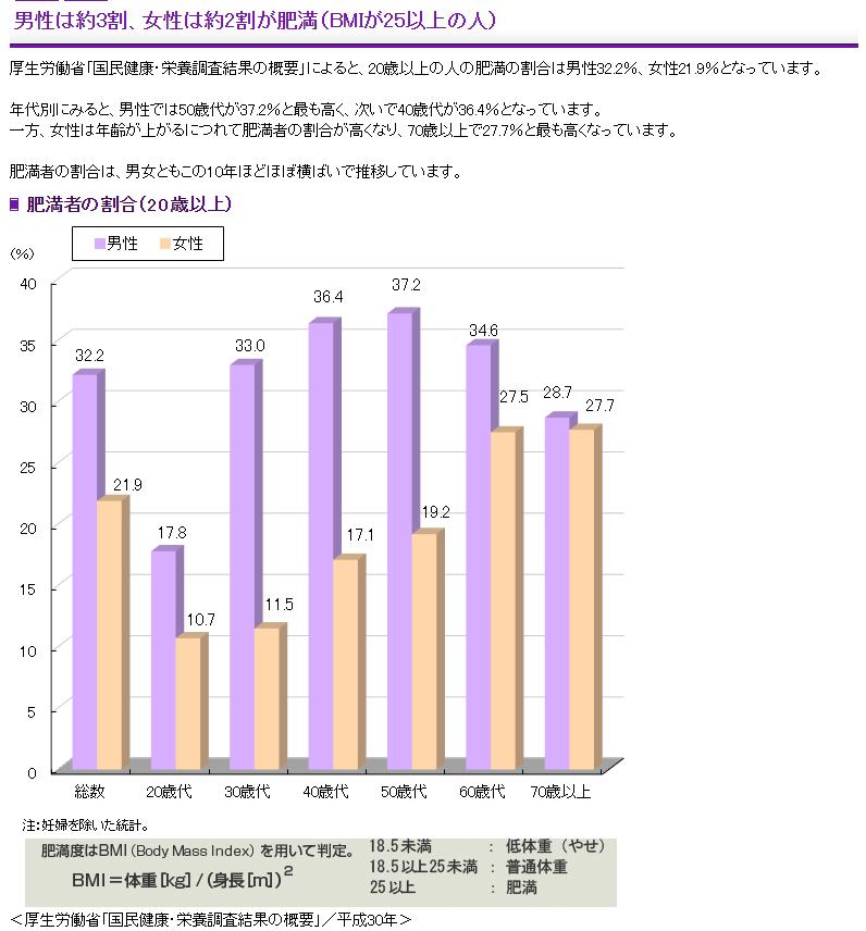 日本人の肥満率